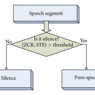 The value of silence article